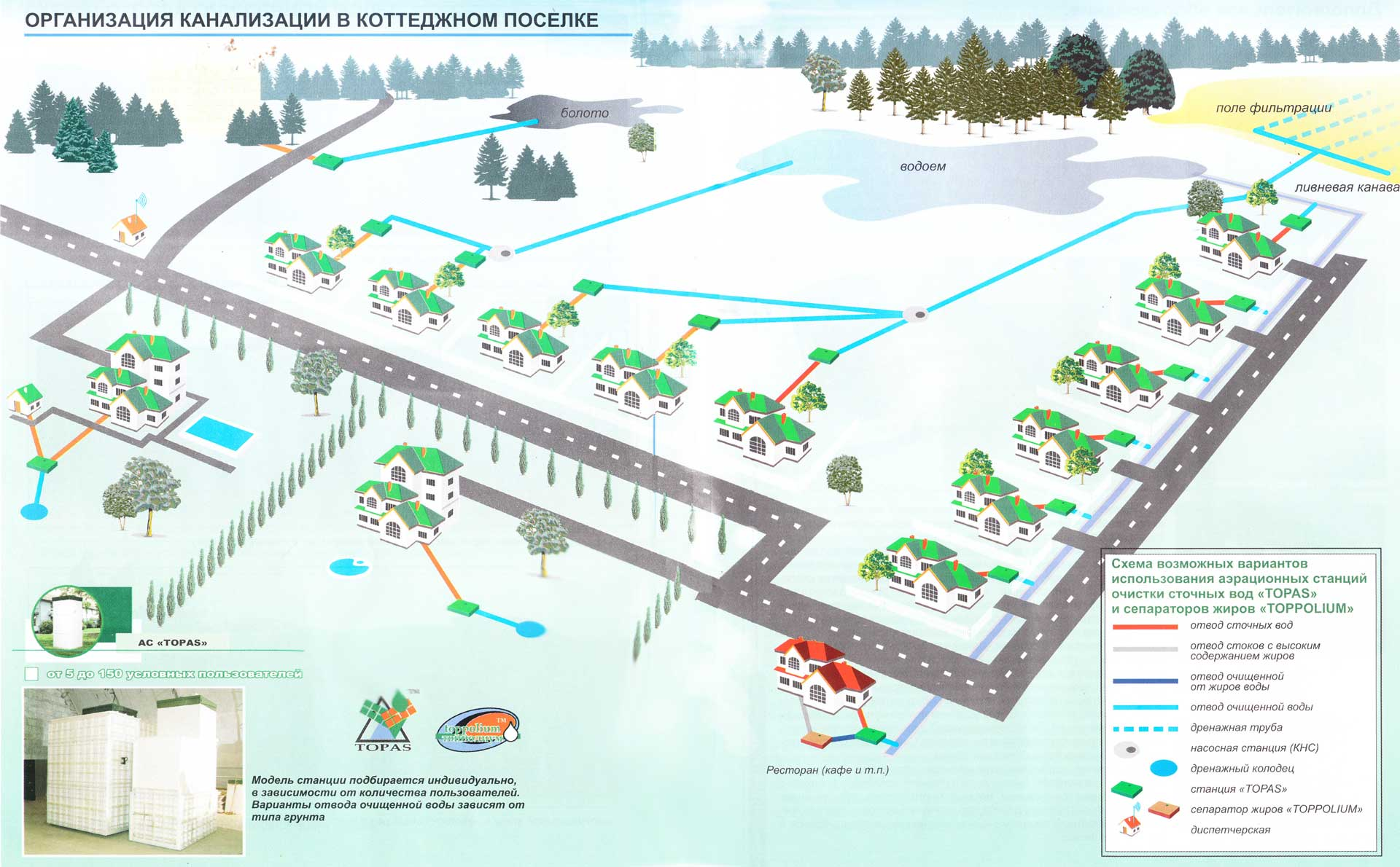 Структурная схема строительства трубопровода на болоте